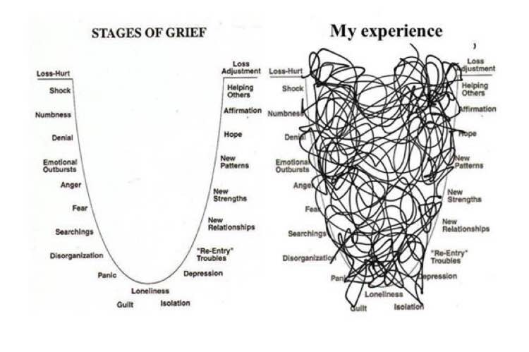 mixed-stages-of-grief